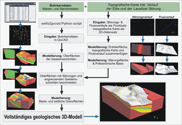 s h246ntzsch vom bohrkern zum 3dmodell kreidefossiliende